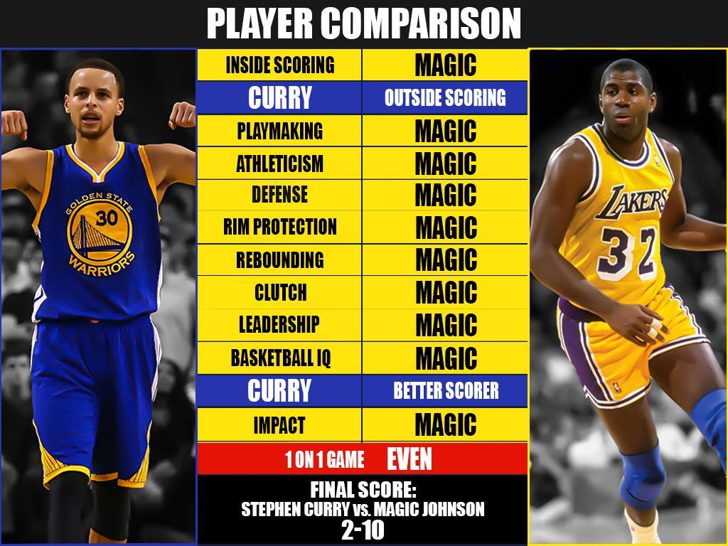 Talk NBA each Gamer 2K GOAT - - position at